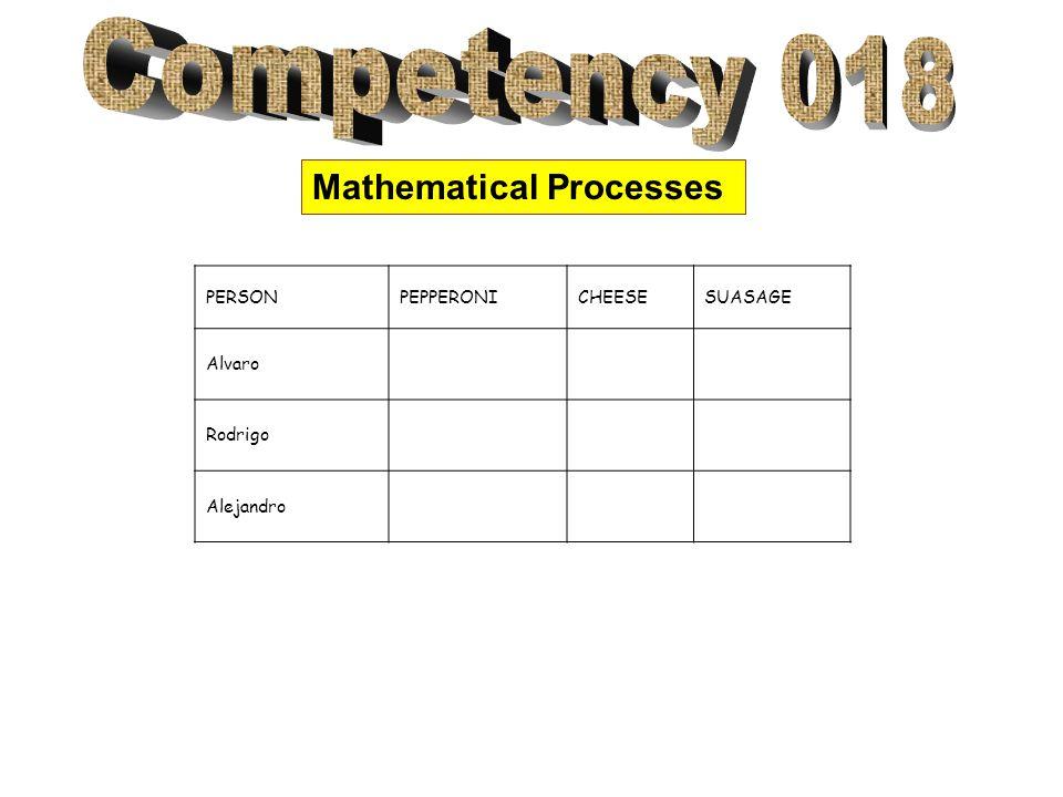 Mathematical Processes PERSONPEPPERONICHEESESUASAGE Alvaro Rodrigo Alejandro
