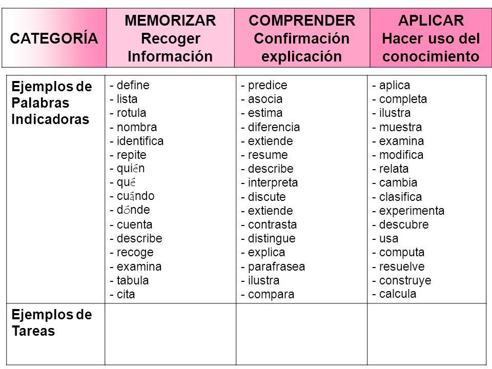 Ejemplos de Palabras Indicadoras - define - lista - rotula - nombra - identifica - repite - qui é n - qu é - cu á ndo - d ó nde - cuenta - describe -