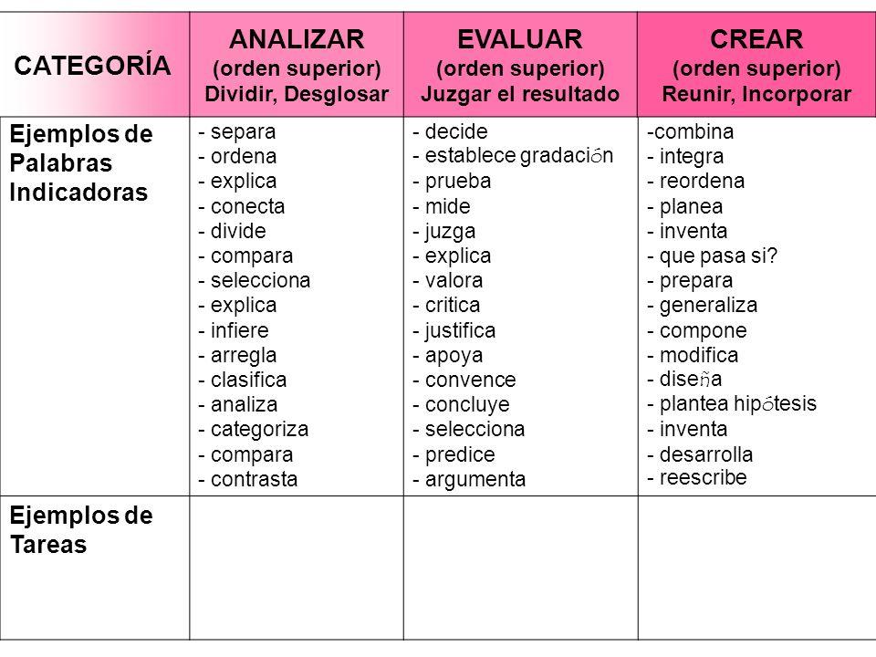 Ejemplos de Palabras Indicadoras - separa - ordena - explica - conecta - divide - compara - selecciona - explica - infiere - arregla - clasifica - ana