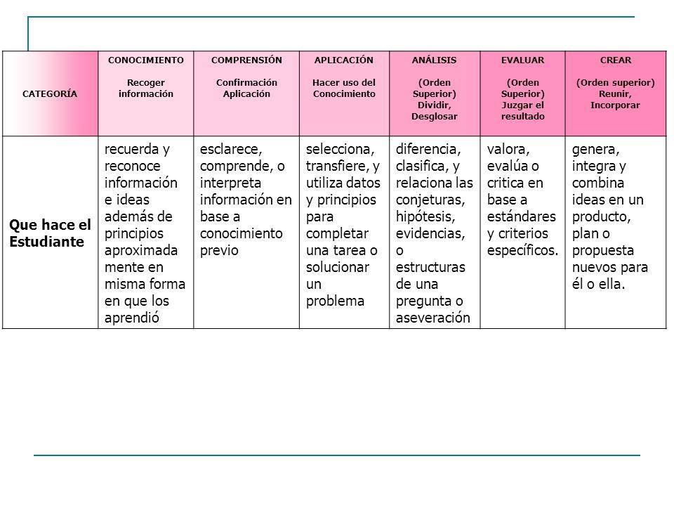 CATEGORÍA CONOCIMIENTO Recoger información COMPRENSIÓN Confirmación Aplicación APLICACIÓN Hacer uso del Conocimiento ANÁLISIS (Orden Superior) Dividir