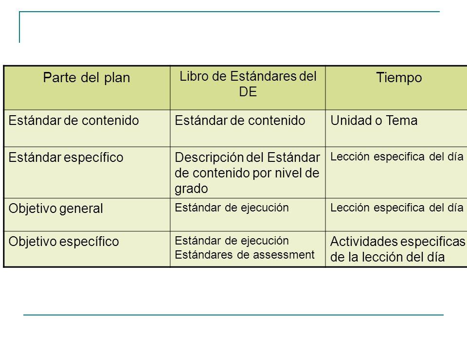 Parte del plan Libro de Estándares del DE Tiempo Estándar de contenido Unidad o Tema Estándar específicoDescripción del Estándar de contenido por nive