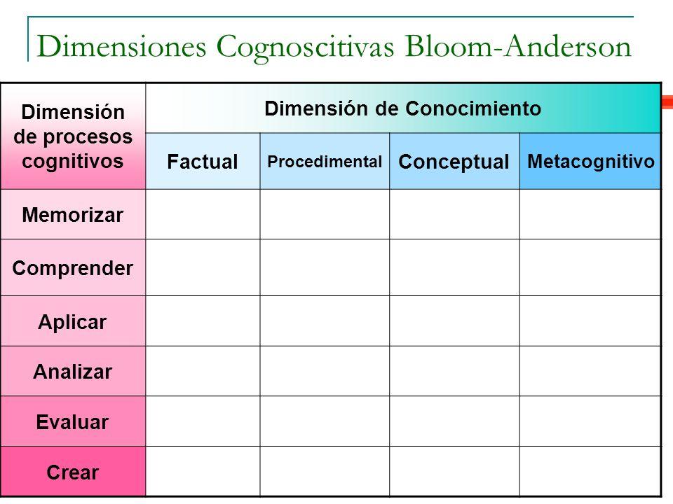 Dimensión de procesos cognitivos Dimensión de Conocimiento Factual Procedimental Conceptual Metacognitivo Memorizar Comprender Aplicar Analizar Evalua