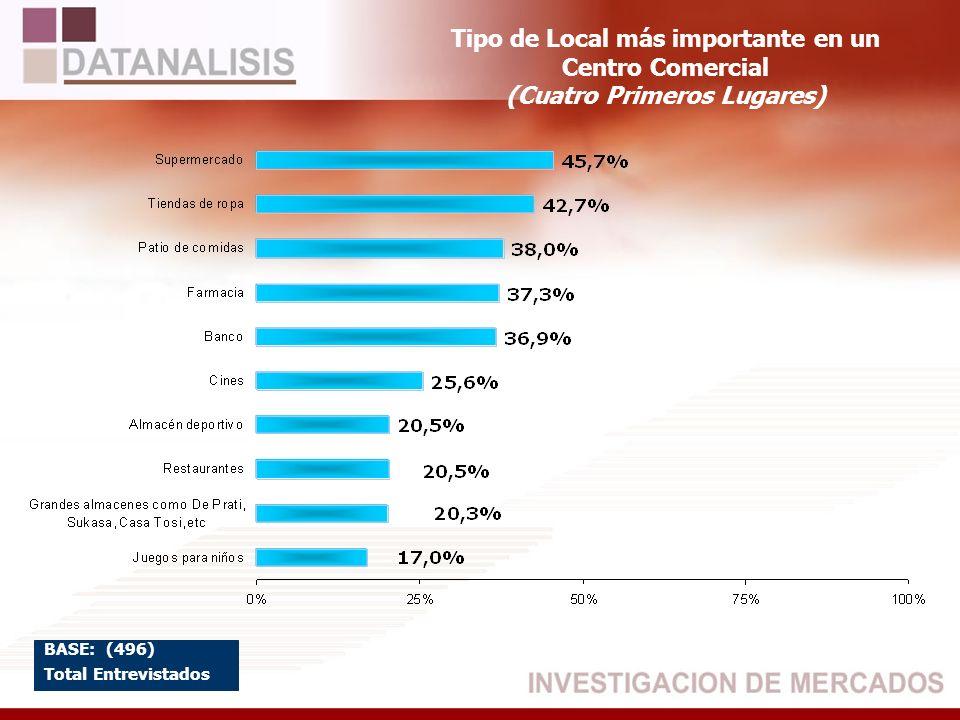 Tipo de Local más importante en un Centro Comercial (Cuatro Primeros Lugares) BASE: (496) Total Entrevistados