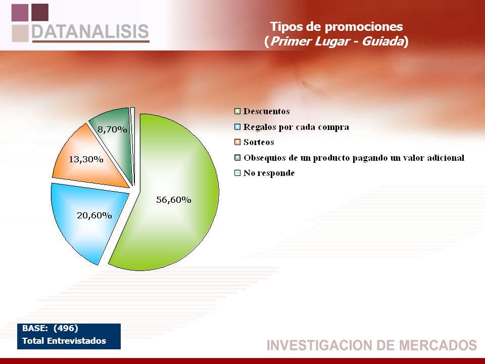 Tipos de promociones (Primer Lugar - Guiada) BASE: (496) Total Entrevistados