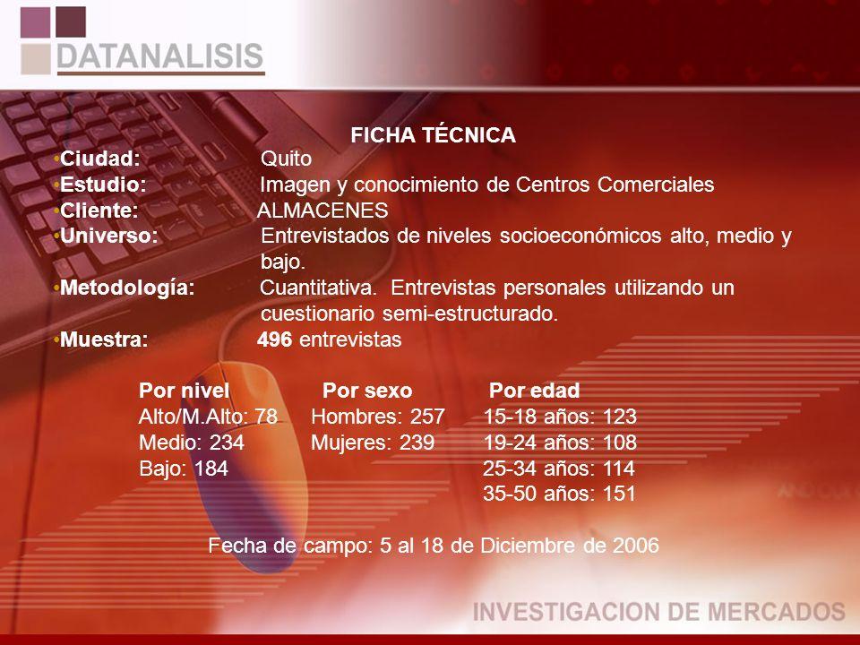 FICHA TÉCNICA Ciudad: Quito Estudio: Imagen y conocimiento de Centros Comerciales Cliente: ALMACENES Universo: Entrevistados de niveles socioeconómicos alto, medio y bajo.