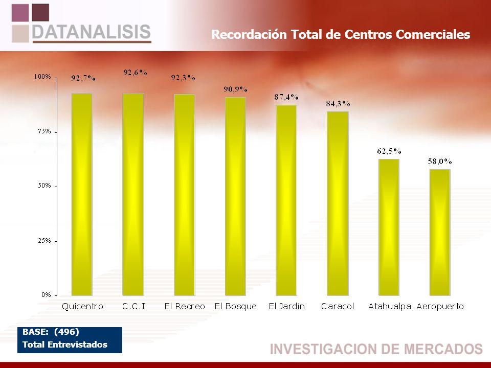 Recordación Total de Centros Comerciales BASE: (496) Total Entrevistados