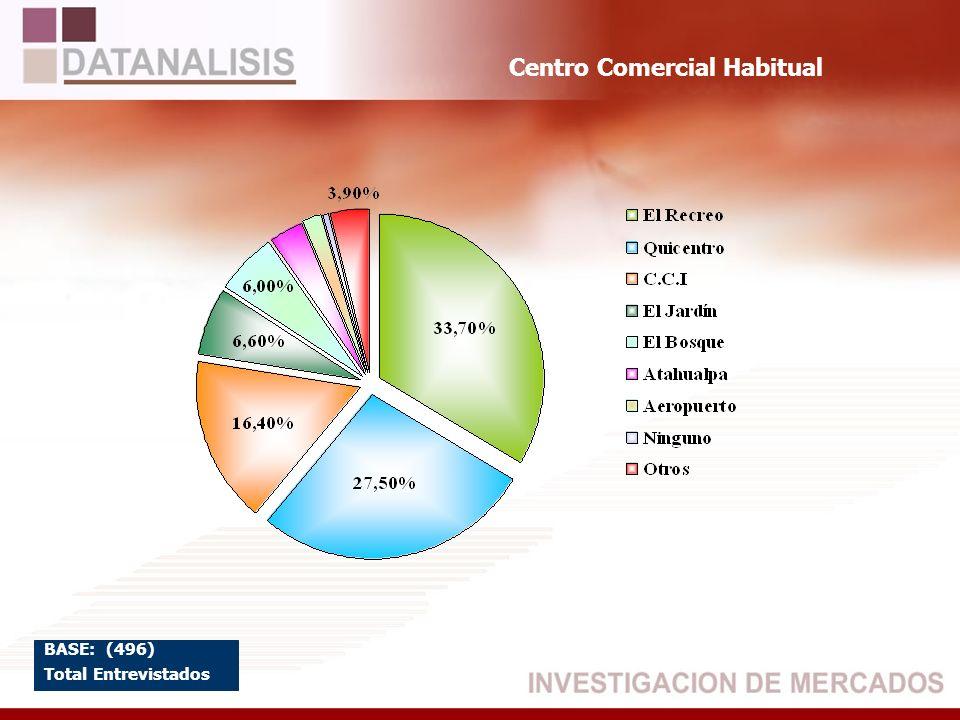 Centro Comercial Habitual BASE: (496) Total Entrevistados