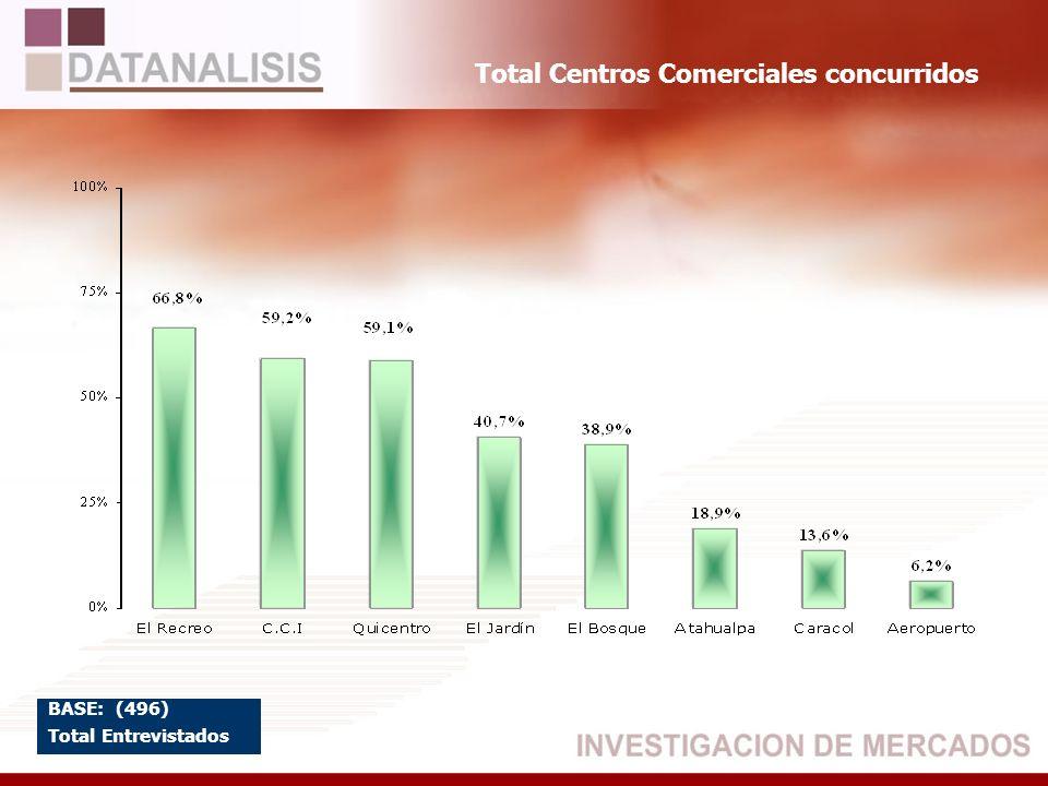 Total Centros Comerciales concurridos BASE: (496) Total Entrevistados