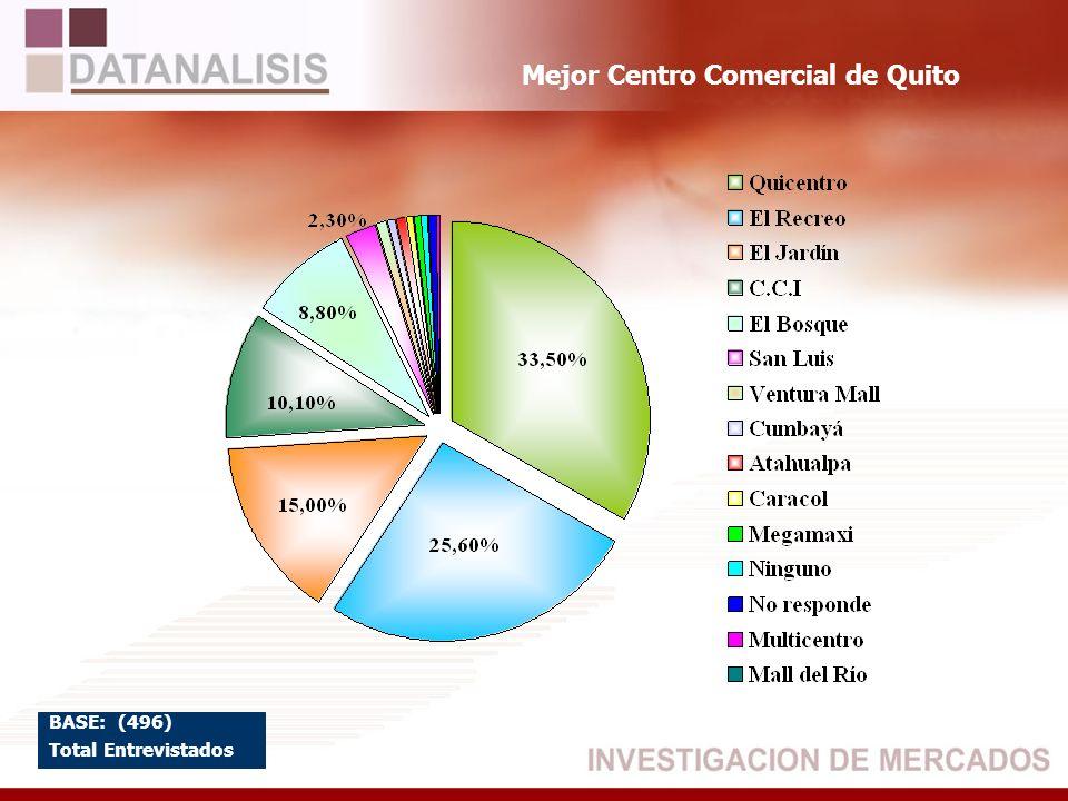 Mejor Centro Comercial de Quito BASE: (496) Total Entrevistados