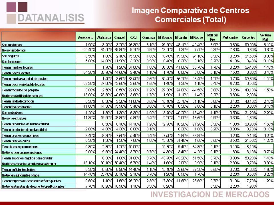 Imagen Comparativa de Centros Comerciales (Total)