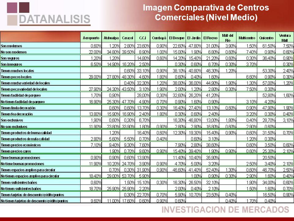 Imagen Comparativa de Centros Comerciales (Nivel Medio)