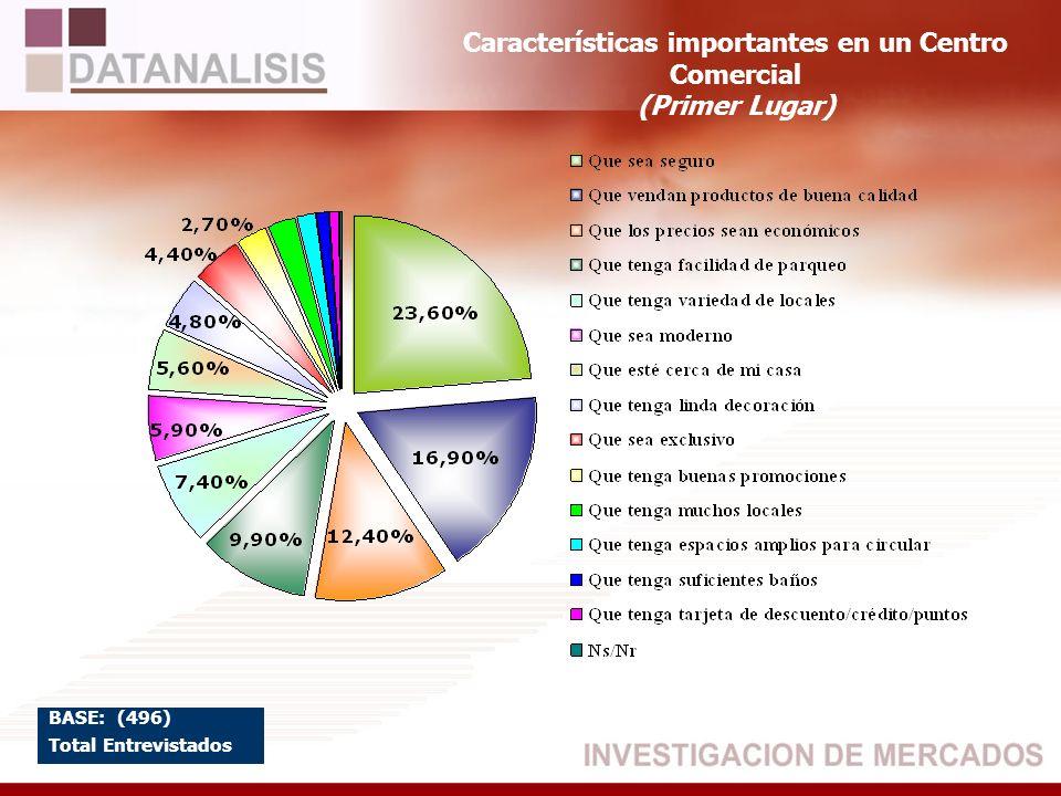 Características importantes en un Centro Comercial (Primer Lugar) BASE: (496) Total Entrevistados