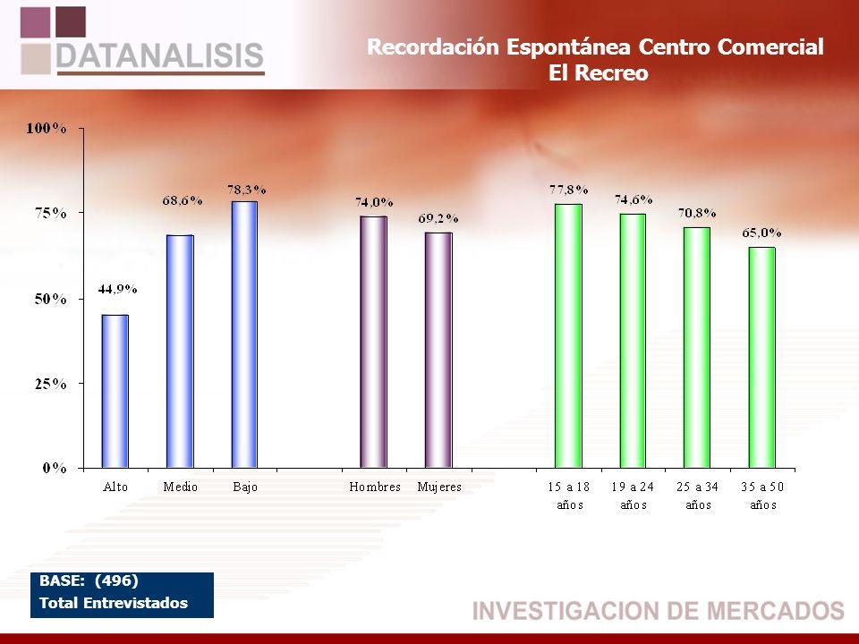 Recordación Espontánea Centro Comercial El Recreo BASE: (496) Total Entrevistados