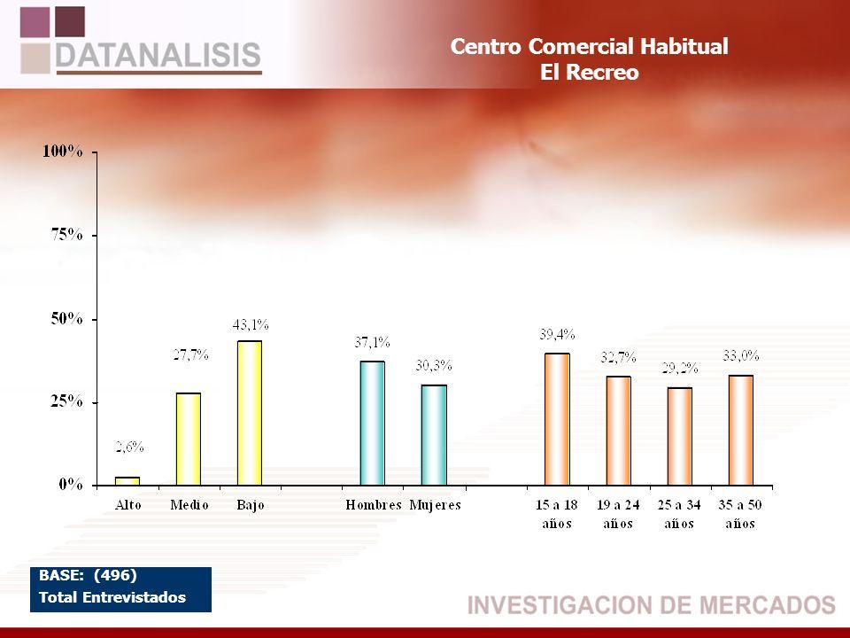 Centro Comercial Habitual El Recreo BASE: (496) Total Entrevistados