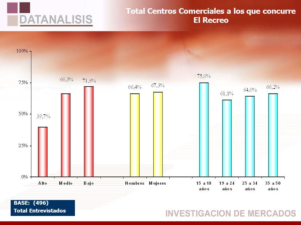Total Centros Comerciales a los que concurre El Recreo BASE: (496) Total Entrevistados