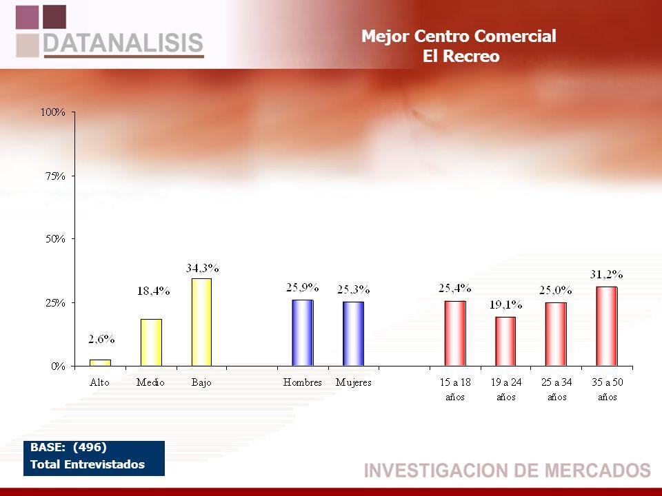 Mejor Centro Comercial El Recreo BASE: (496) Total Entrevistados