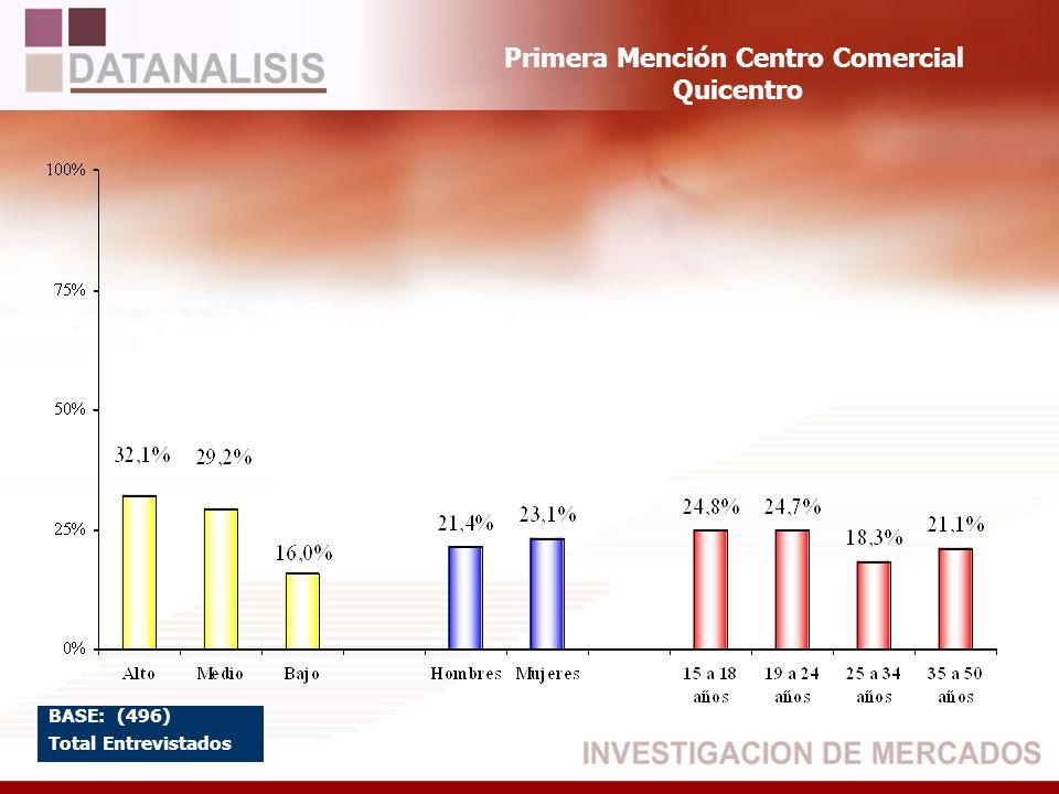 Primera Mención Centro Comercial Quicentro BASE: (496) Total Entrevistados
