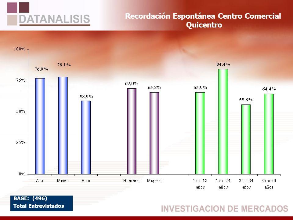Recordación Espontánea Centro Comercial Quicentro BASE: (496) Total Entrevistados