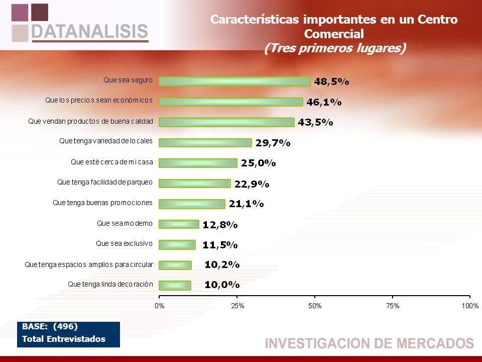 Características importantes en un Centro Comercial (Tres primeros lugares) BASE: (496) Total Entrevistados