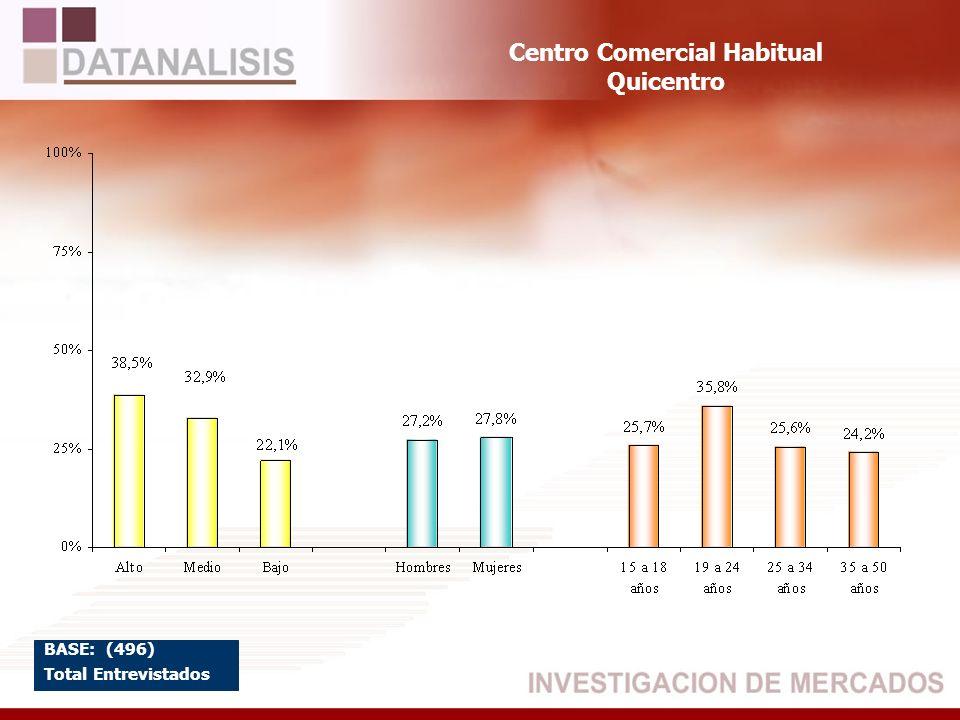 Centro Comercial Habitual Quicentro BASE: (496) Total Entrevistados