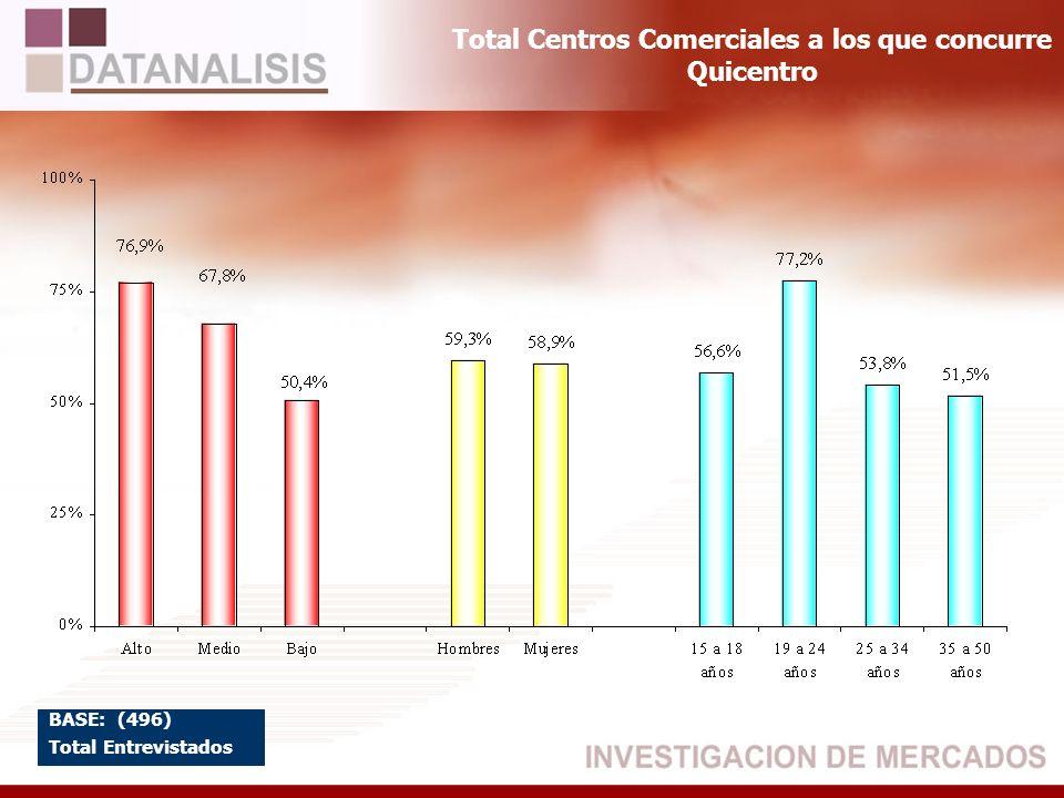 Total Centros Comerciales a los que concurre Quicentro BASE: (496) Total Entrevistados