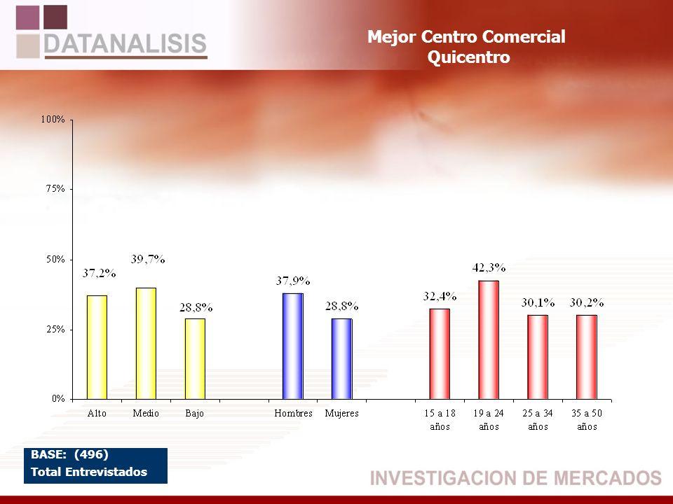 Mejor Centro Comercial Quicentro BASE: (496) Total Entrevistados