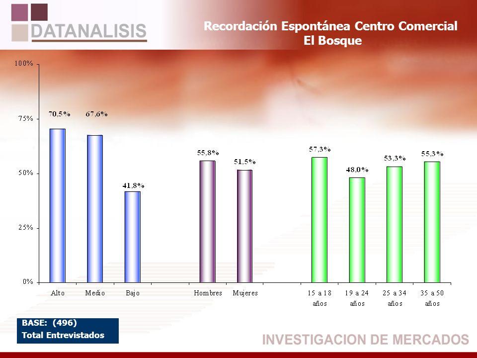 Recordación Espontánea Centro Comercial El Bosque BASE: (496) Total Entrevistados