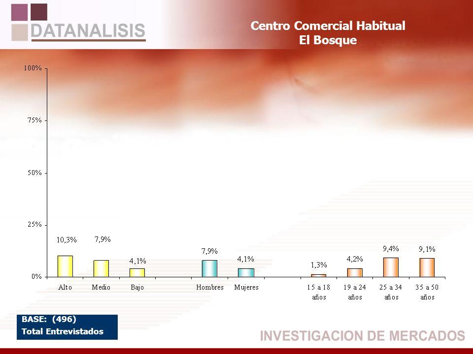 Centro Comercial Habitual El Bosque BASE: (496) Total Entrevistados