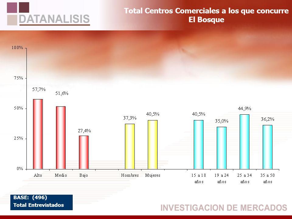 Total Centros Comerciales a los que concurre El Bosque BASE: (496) Total Entrevistados