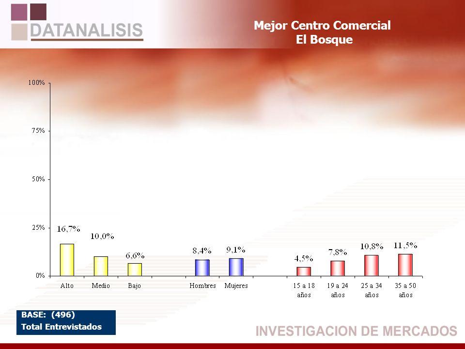 Mejor Centro Comercial El Bosque BASE: (496) Total Entrevistados