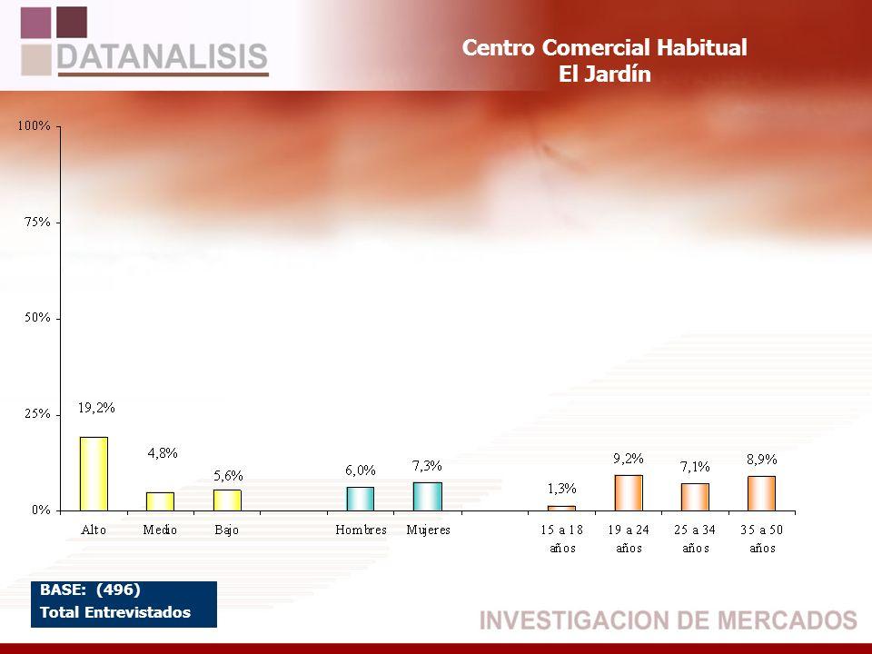Centro Comercial Habitual El Jardín BASE: (496) Total Entrevistados