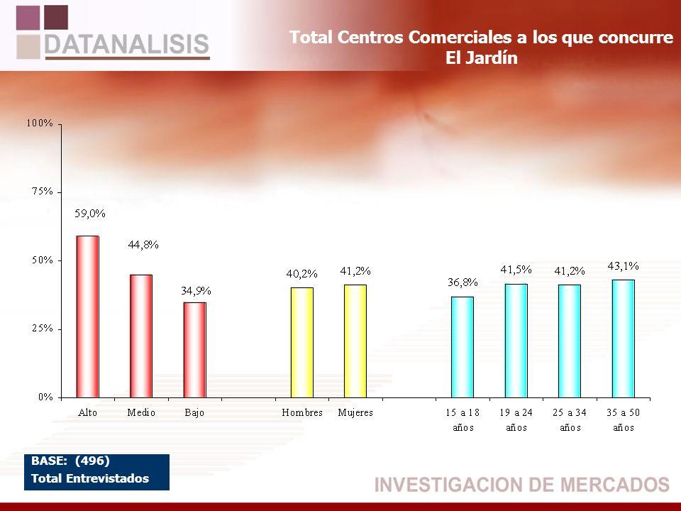 Total Centros Comerciales a los que concurre El Jardín BASE: (496) Total Entrevistados