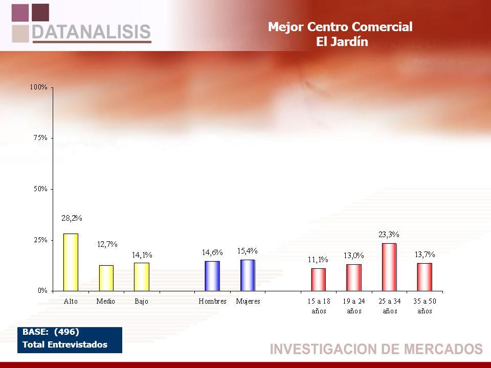 Mejor Centro Comercial El Jardín BASE: (496) Total Entrevistados