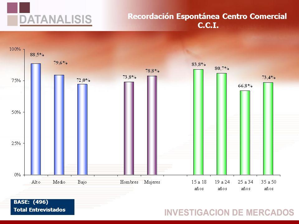 Recordación Espontánea Centro Comercial C.C.I. BASE: (496) Total Entrevistados