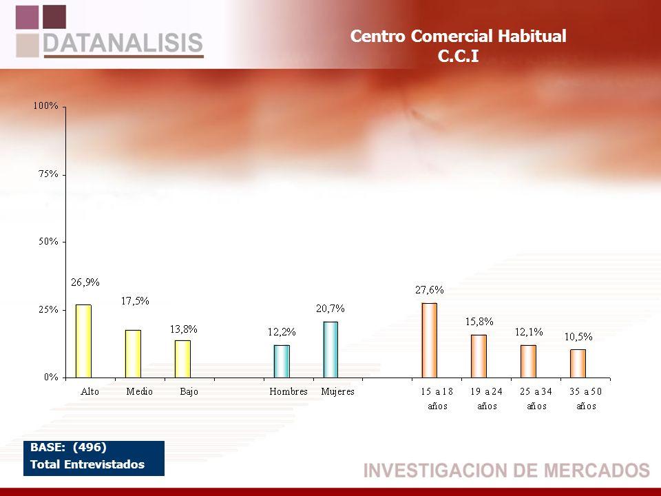 Centro Comercial Habitual C.C.I BASE: (496) Total Entrevistados