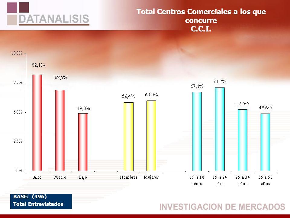 Total Centros Comerciales a los que concurre C.C.I. BASE: (496) Total Entrevistados