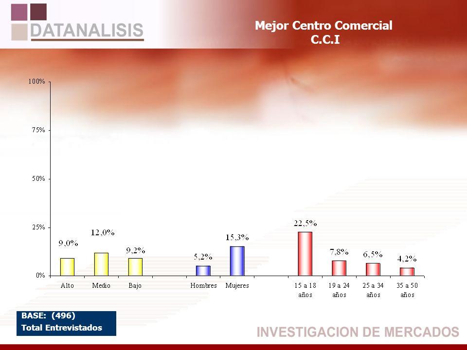 Mejor Centro Comercial C.C.I BASE: (496) Total Entrevistados