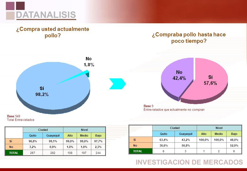 CiudadNivel QuitoGuayaquilAltoMedioBajo Sí96,8%99,1%99,0% 97,7% No3,2%0,9%1,0% 2,3% TOTAL267282108197244 CiudadNivel QuitoGuayaquilAltoMedioBajo Sí63,