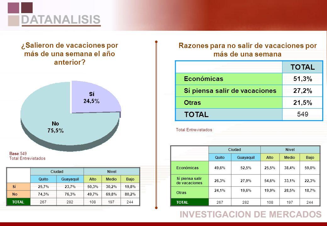 TOTAL Económicas51,3% Sí piensa salir de vacaciones27,2% Otras21,5% TOTAL 549 CiudadNivel QuitoGuayaquilAltoMedioBajo Sí25,7%23,7%50,3%30,2%19,8% No74