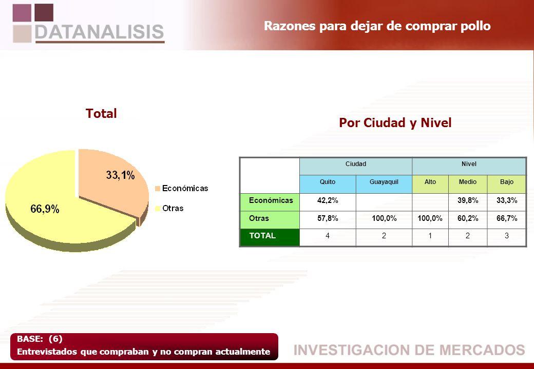 Razones para dejar de comprar pollo BASE: (6) Entrevistados que compraban y no compran actualmente Total Por Ciudad y Nivel CiudadNivel QuitoGuayaquil
