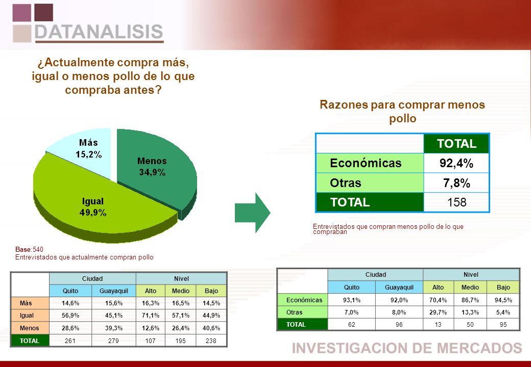 TOTAL Económicas92,4% Otras7,8% TOTAL158 CiudadNivel QuitoGuayaquilAltoMedioBajo Más14,6%15,6%16,3%16,5%14,5% Igual56,9%45,1%71,1%57,1%44,9% Menos28,6