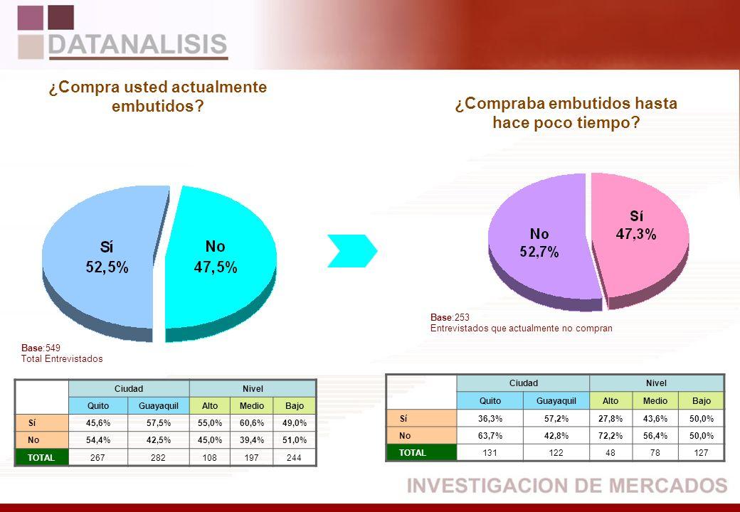 CiudadNivel QuitoGuayaquilAltoMedioBajo Sí45,6%57,5%55,0%60,6%49,0% No54,4%42,5%45,0%39,4%51,0% TOTAL267282108197244 CiudadNivel QuitoGuayaquilAltoMed