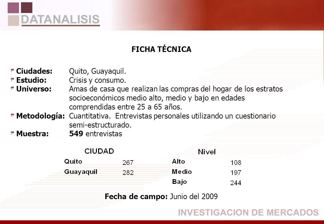 FICHA TÉCNICA Ciudades: Quito, Guayaquil. Estudio: Crisis y consumo. Universo:Amas de casa que realizan las compras del hogar de los estratos socioeco