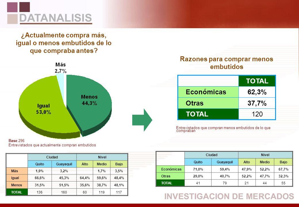 TOTAL Económicas62,3% Otras37,7% TOTAL120 CiudadNivel QuitoGuayaquilAltoMedioBajo Más1,9%3,2%1,7%3,5% Igual66,6%45,3%64,4%59,6%48,4% Menos31,5%51,5%35
