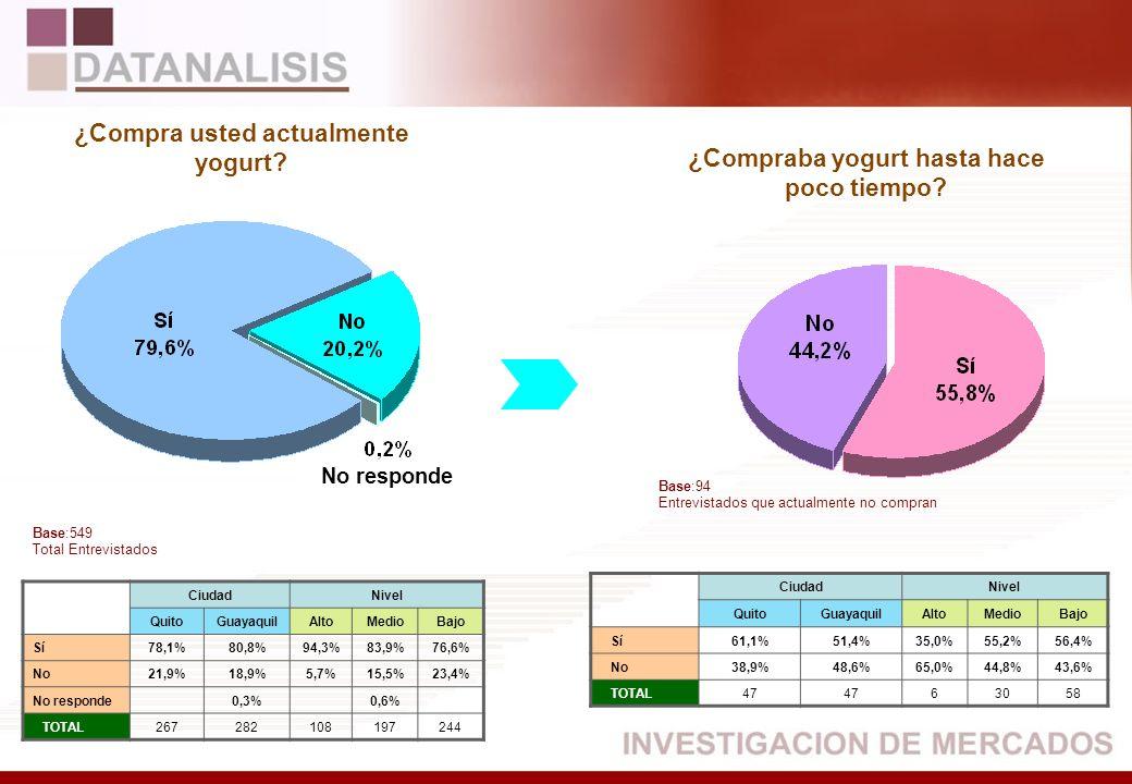 CiudadNivel QuitoGuayaquilAltoMedioBajo Sí78,1%80,8%94,3%83,9%76,6% No21,9%18,9%5,7%15,5%23,4% No responde0,3%0,6% TOTAL267282108197244 CiudadNivel Qu