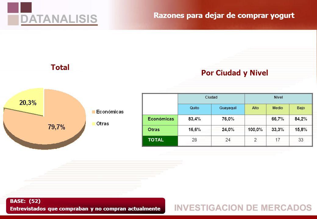 Razones para dejar de comprar yogurt BASE: (52) Entrevistados que compraban y no compran actualmente Total Por Ciudad y Nivel CiudadNivel QuitoGuayaqu