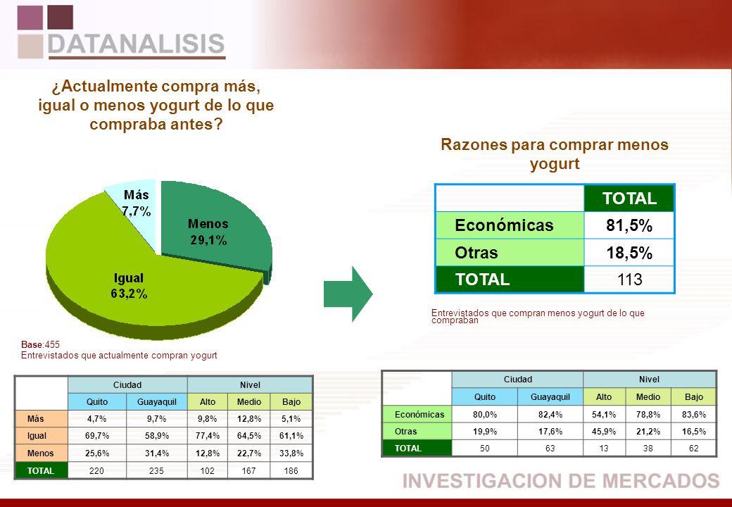 TOTAL Económicas81,5% Otras18,5% TOTAL113 CiudadNivel QuitoGuayaquilAltoMedioBajo Más4,7%9,7%9,8%12,8%5,1% Igual69,7%58,9%77,4%64,5%61,1% Menos25,6%31