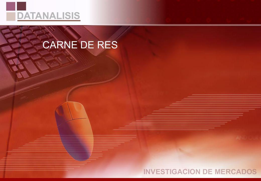 Razones para dejar de comprar detergente en polvo BASE: (10) Entrevistados que compraban y no compran actualmente Total Por Ciudad y Nivel CiudadNivel QuitoGuayaquilAltoMedioBajo Económicas18,4%33,3%0,0%25,7%0,0% Otras81,6%66,7%100,0%74,3%100,0% TOTAL73281
