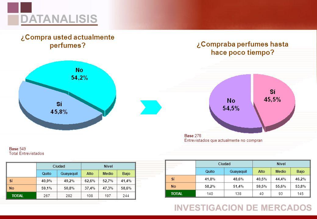 CiudadNivel QuitoGuayaquilAltoMedioBajo Sí40,9%49,2%62,6%52,7%41,4% No59,1%50,8%37,4%47,3%58,6% TOTAL267282108197244 CiudadNivel QuitoGuayaquilAltoMed