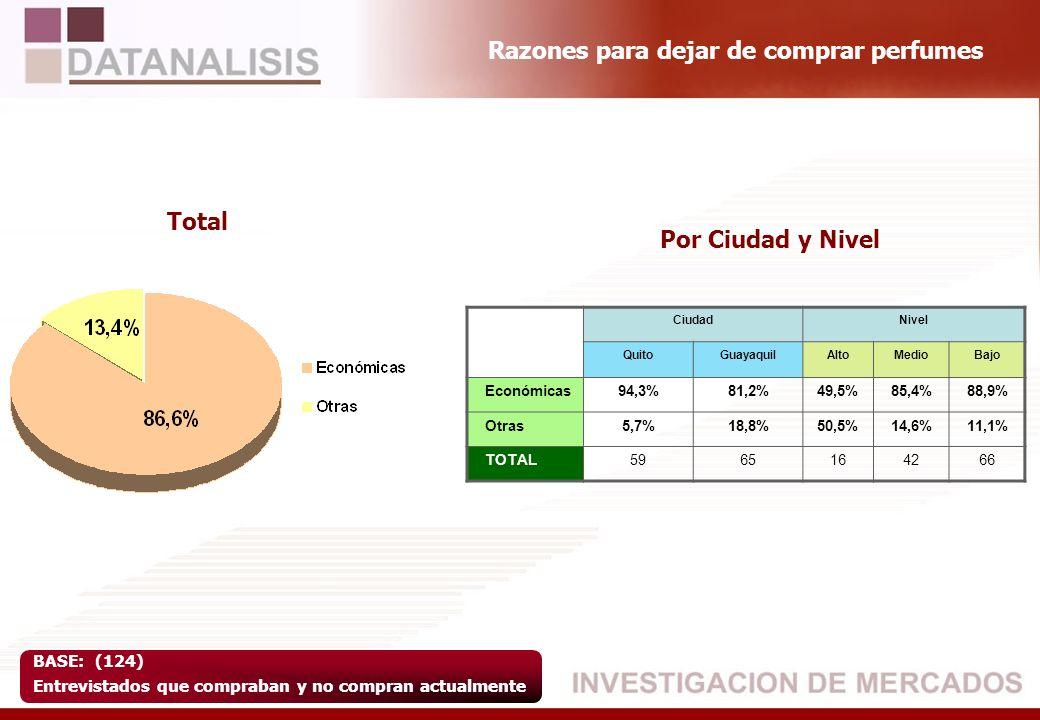 Razones para dejar de comprar perfumes BASE: (124) Entrevistados que compraban y no compran actualmente Total Por Ciudad y Nivel CiudadNivel QuitoGuay
